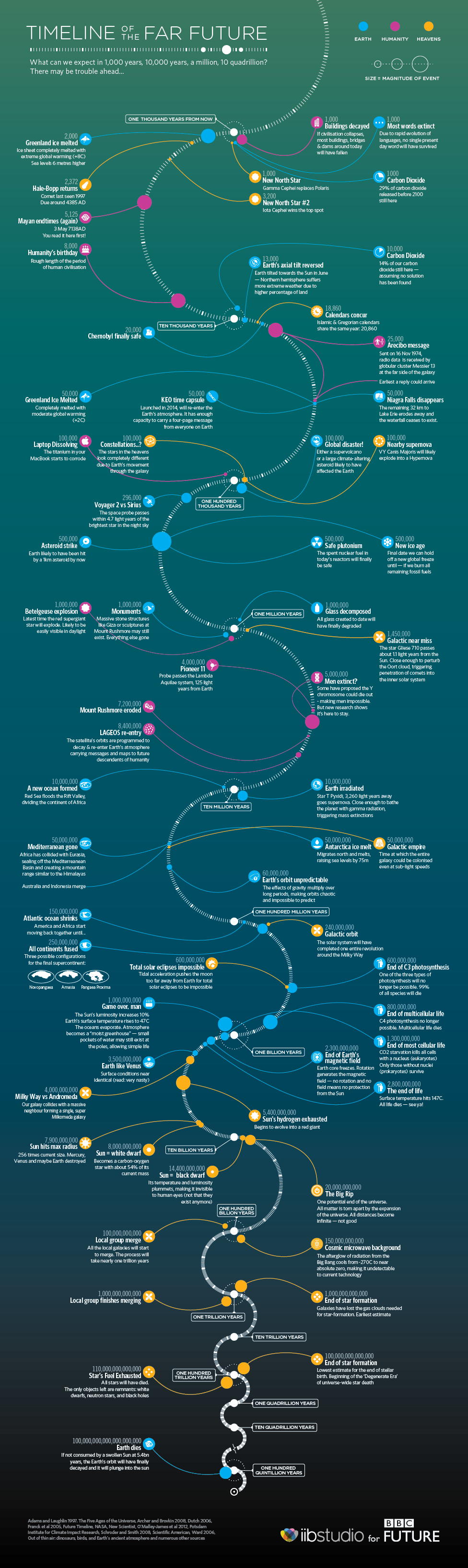 Инфографика BBC: как будет развиваться человечество в далёком будущем