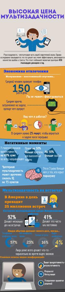 Инфографика о многозадачности