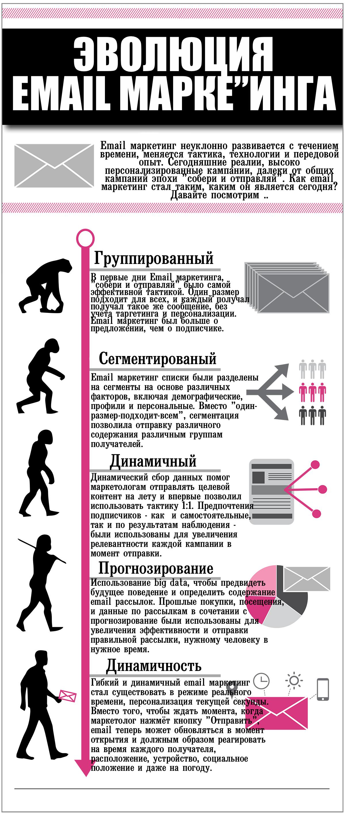 Инфографика:Эволюция Email маркетинга