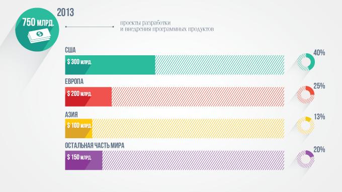 Статистика успеха software проектов по регионам
