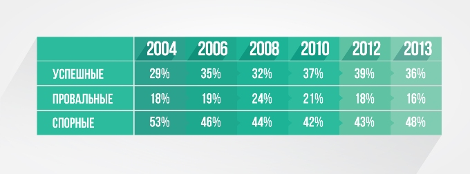 Статистика успешности IT-проектов