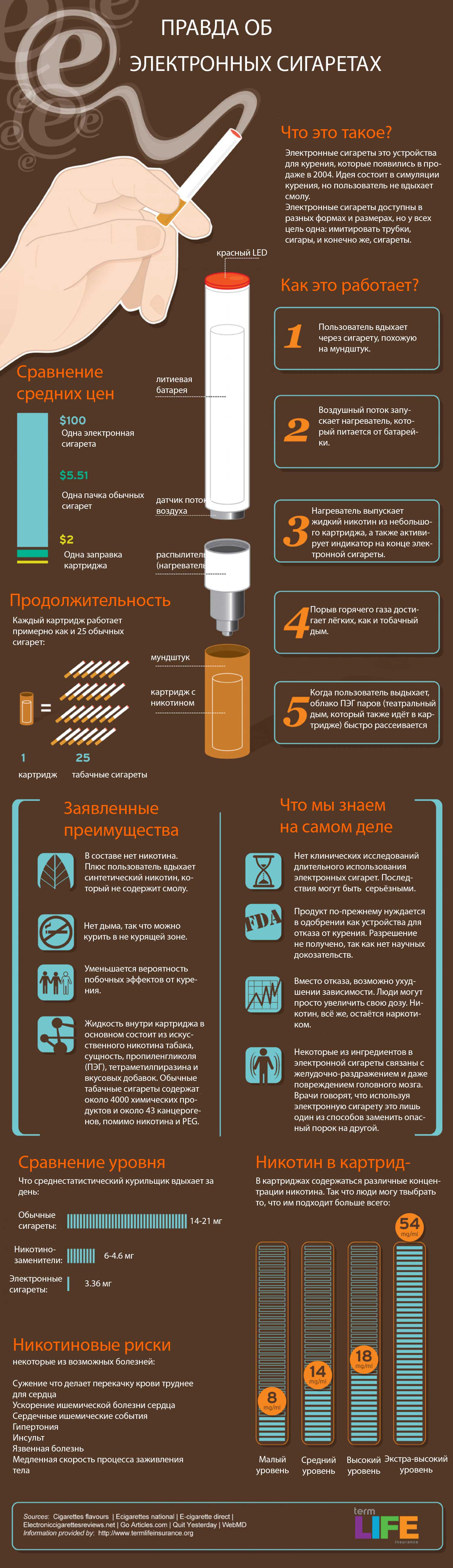Инфографика: правда об электронных сигаретах