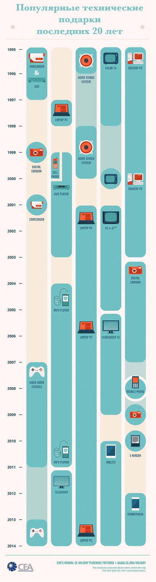 Популярные технические подарки  последних 20 лет