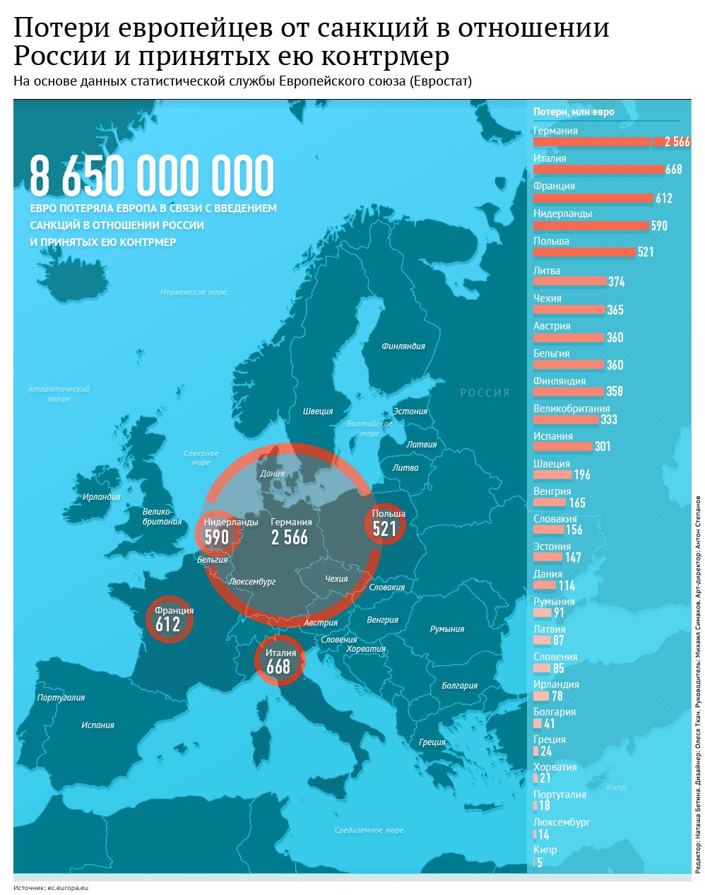 Инфографика: Потери Европы от антироссийских санкций