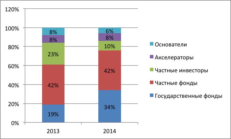 Структура инвесторов по количеству сделок, %.