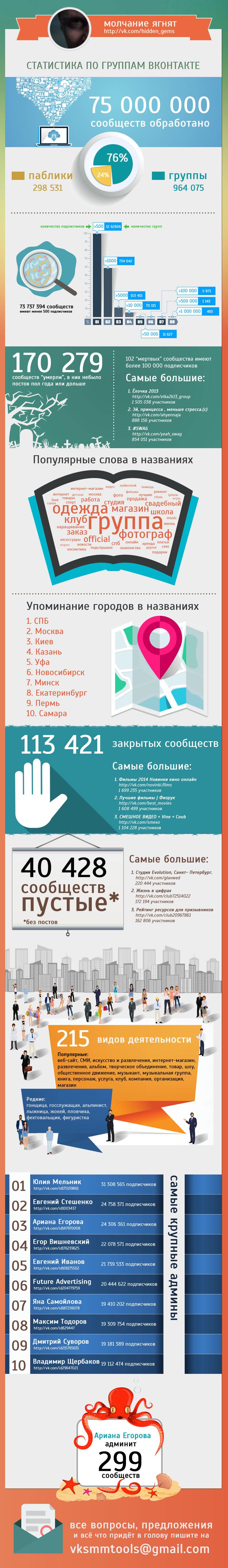 Статистика по группам вконтакте - инфографика