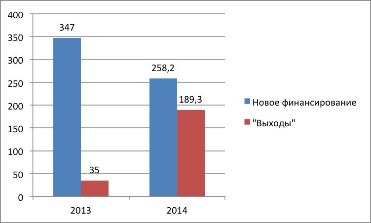 объём венчурного рынка без учёта IPO в 2013-1014.png