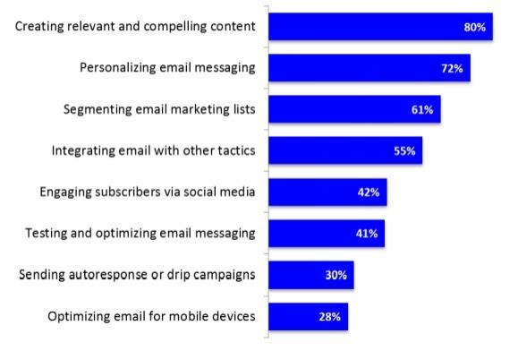email_tactics