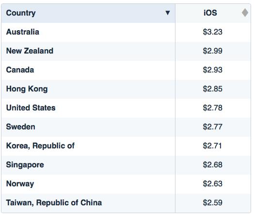 ТОП 10 стран по стоимости установки (CPI)ТОП 10 стран по стоимости установки (CPI)