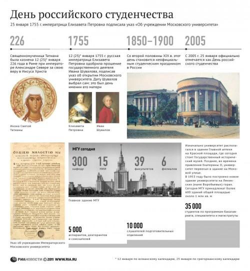 История праздника российского студенчества