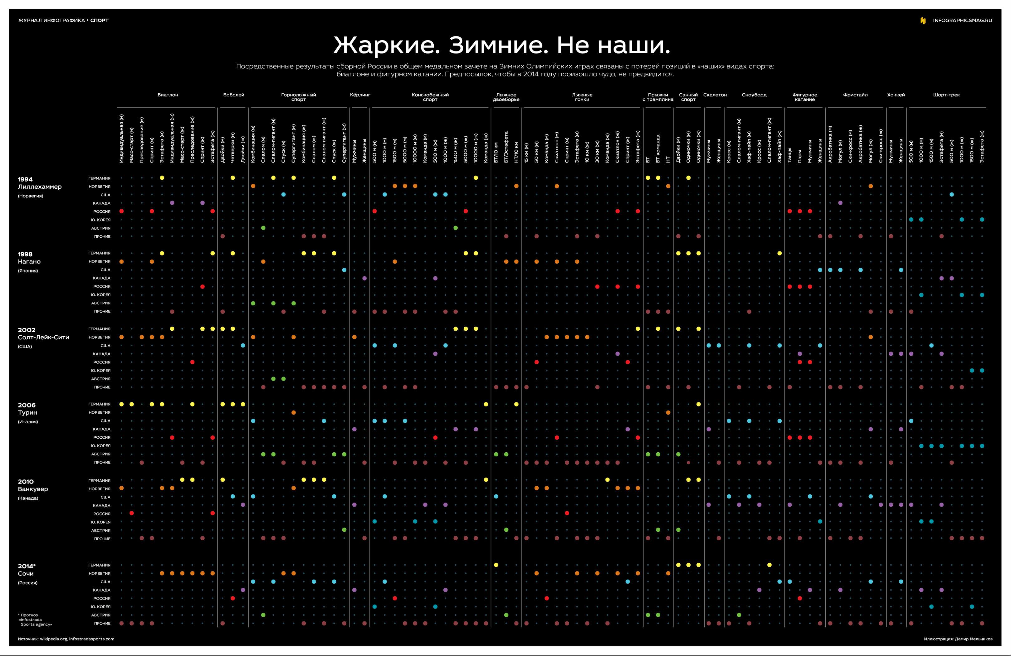 Инфографика об олимпиаде в Сочи.