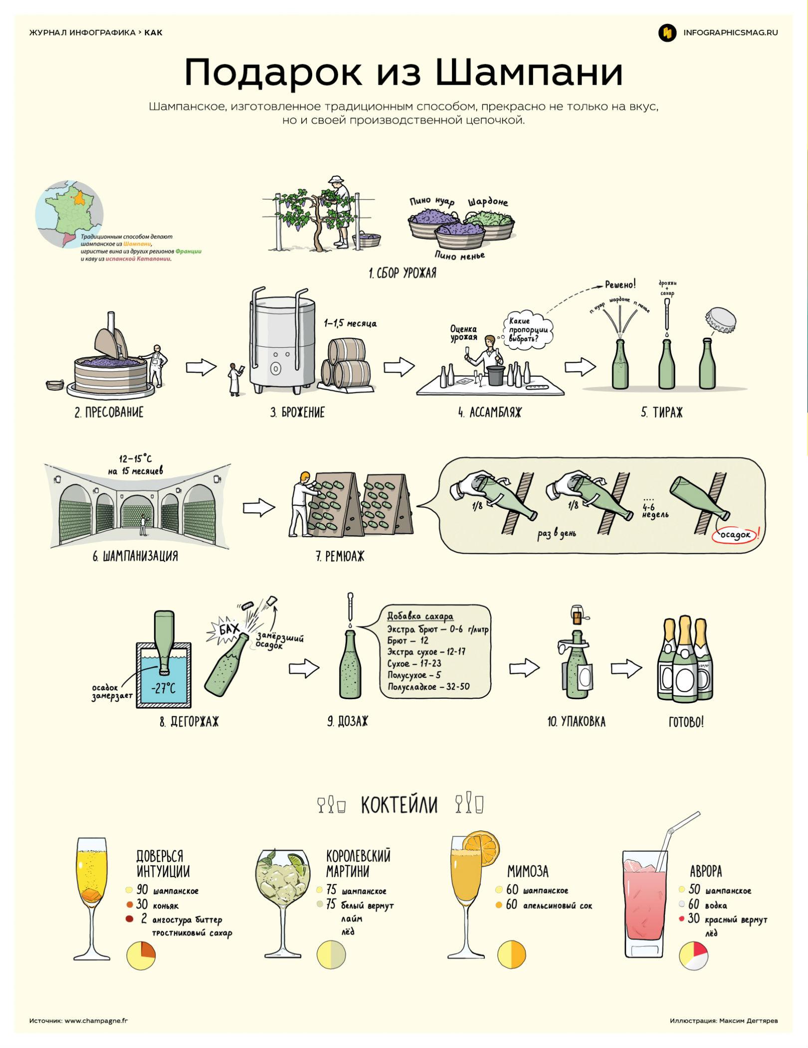 инфографика о шампанском