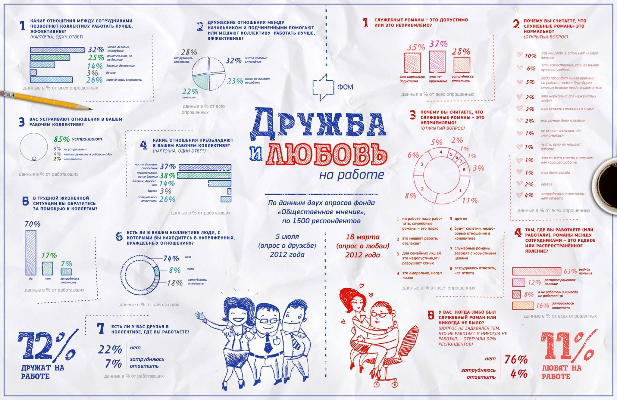 Инфографика: дружба и любовь на работе