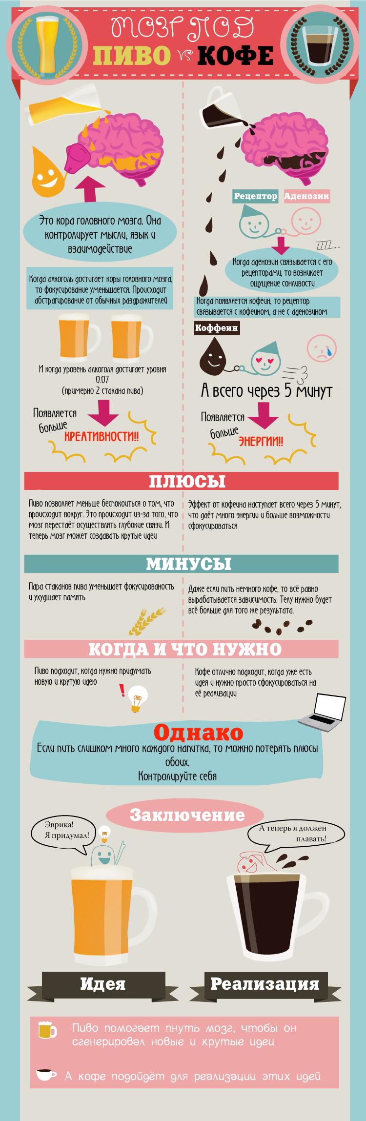Инфографика: мозг под воздействием кофе и пива