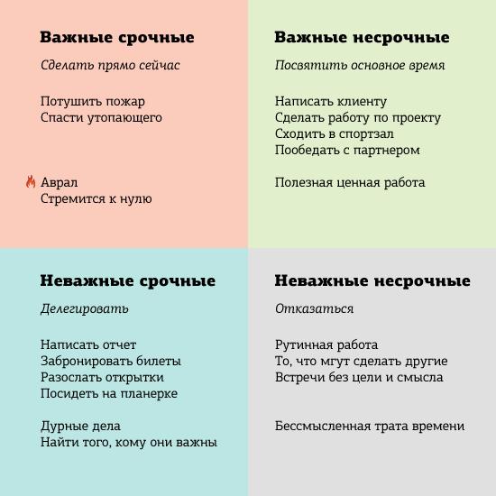 Матрица Эйзенхаура