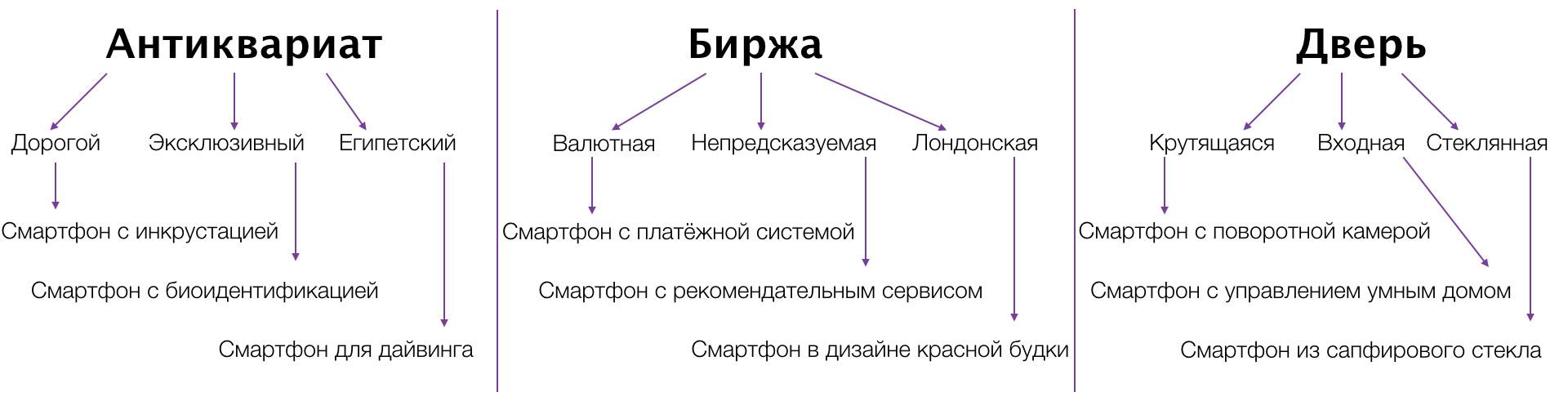 Иллюстрация примера метода фокальных объектов
