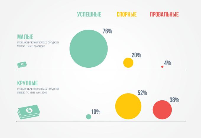 инфографика вероятность успеха софтверных проектов