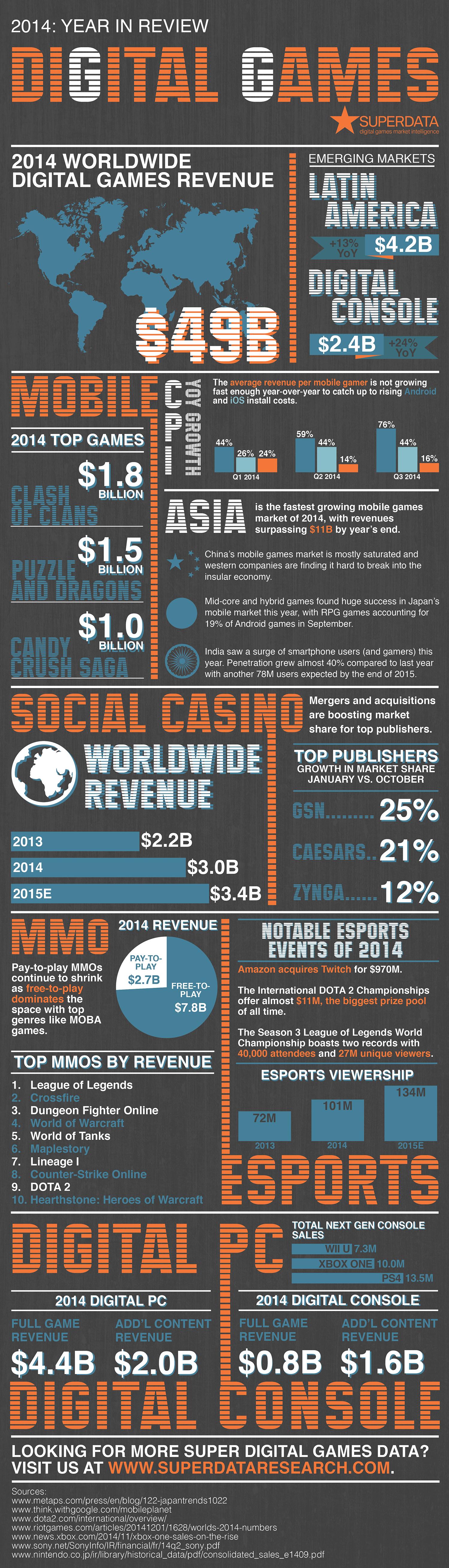 Инфографика: Самые доходные игры 2014 года