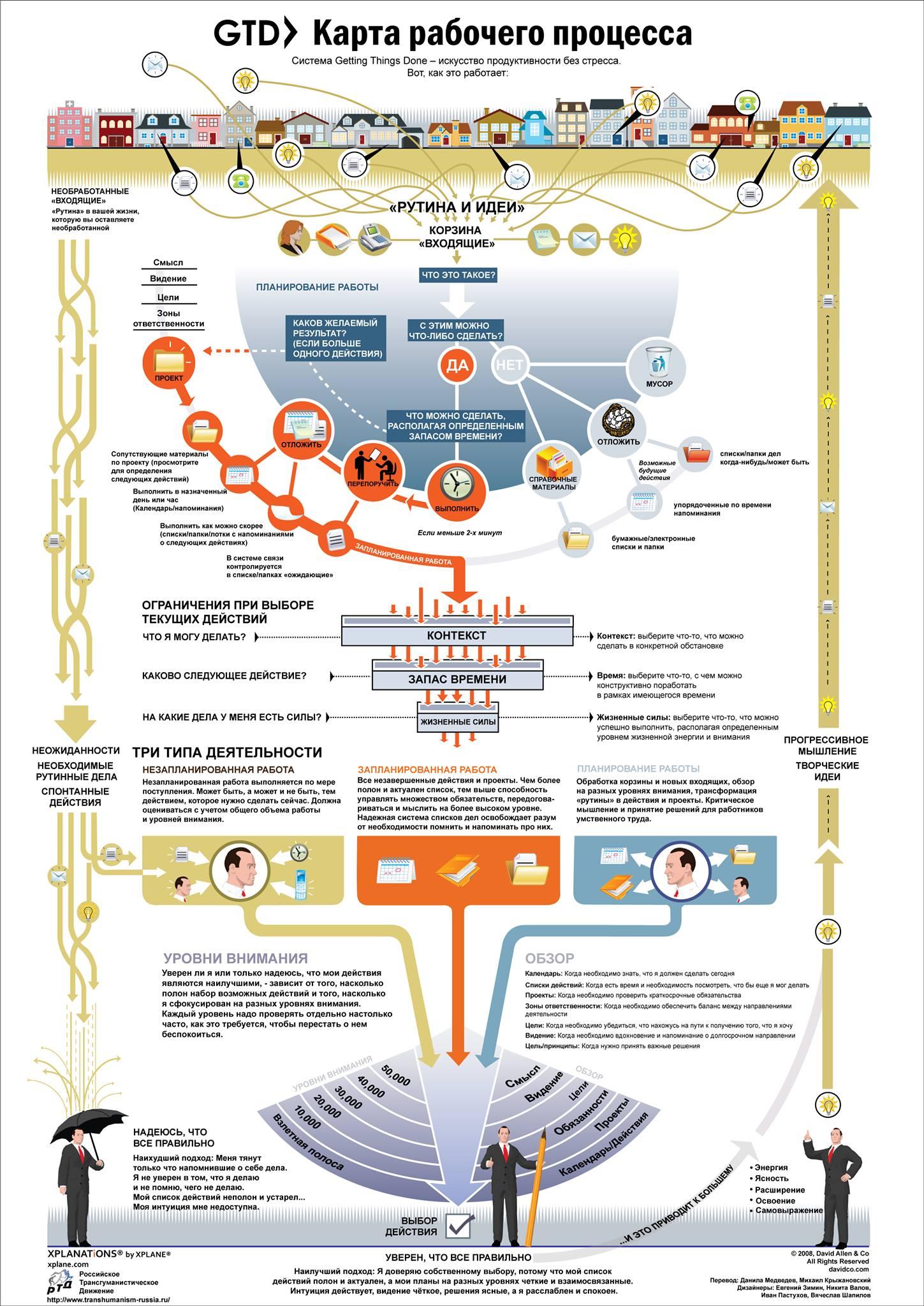 Инфографика Карта рабочего процесса
