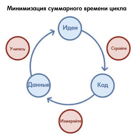Минимизация суммарного времени цикла