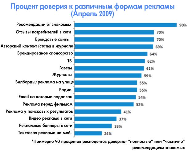 Процент доверия к различным формам рекламы