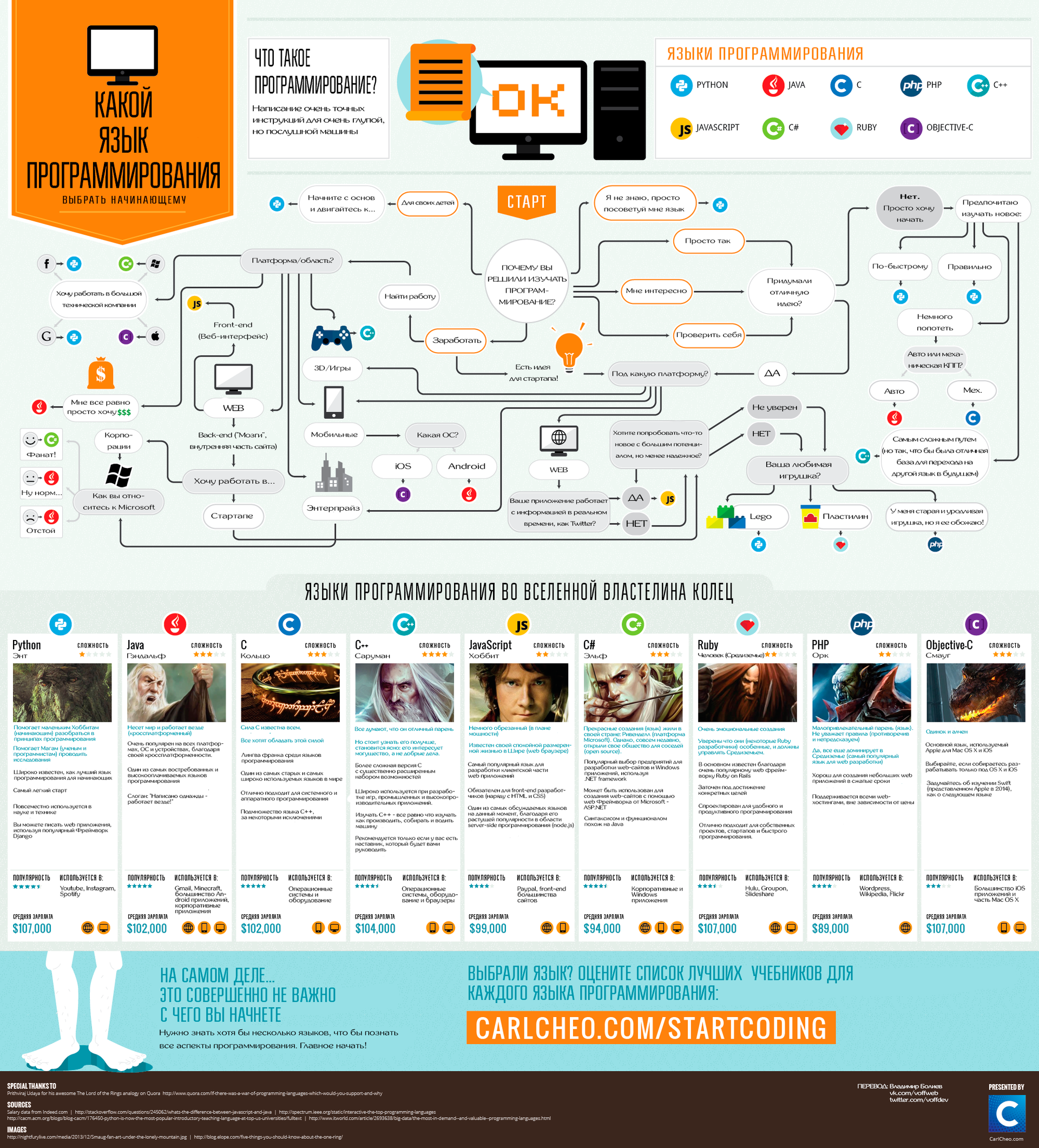 Инфографика: какой язык программирования выбрать