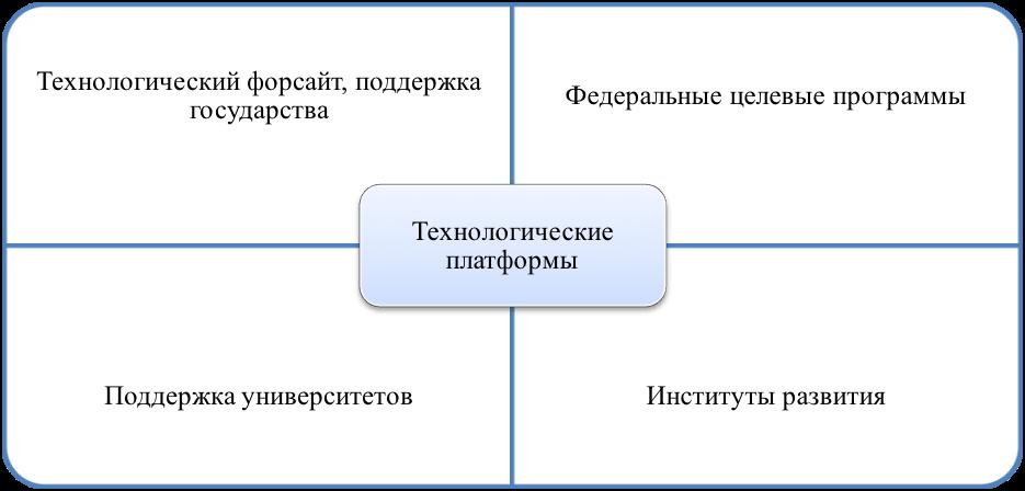 Место ТП в инноационной инфраструктуре РФ