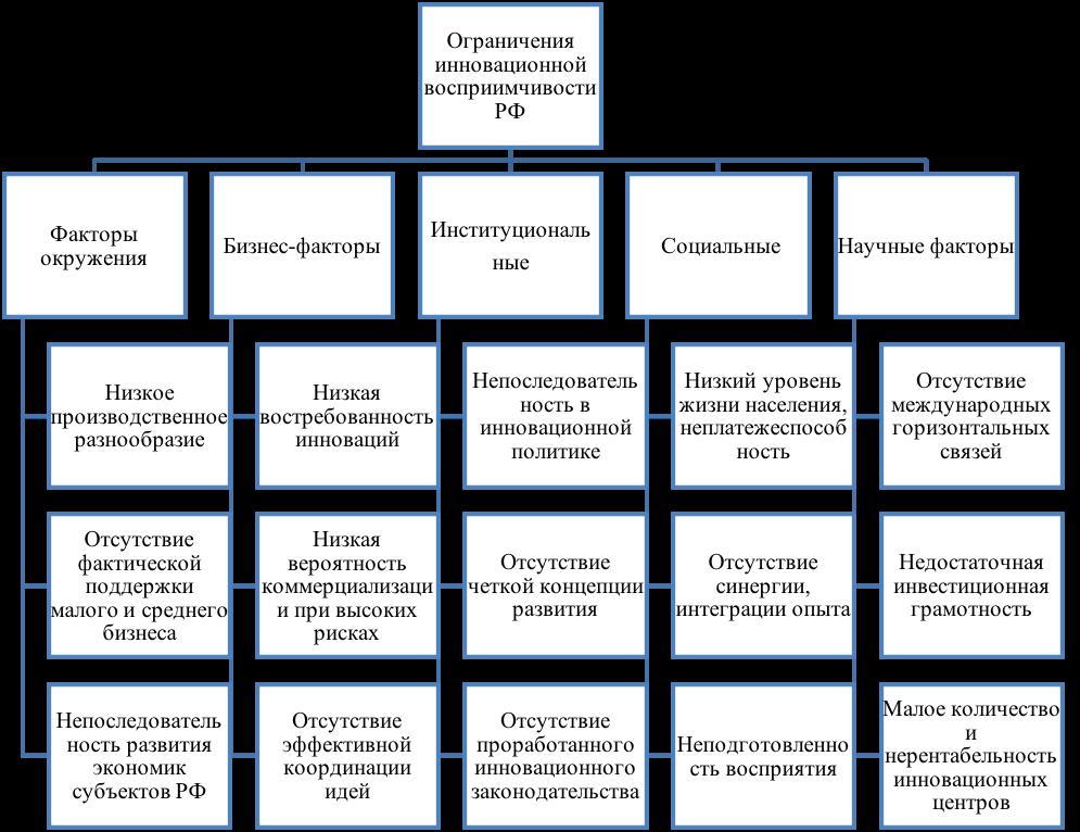 Негативные факторы влияния на инновационное развитие РФ