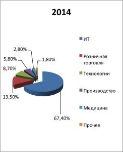 Отраслевая структура сделок в количественном выражении в 2014