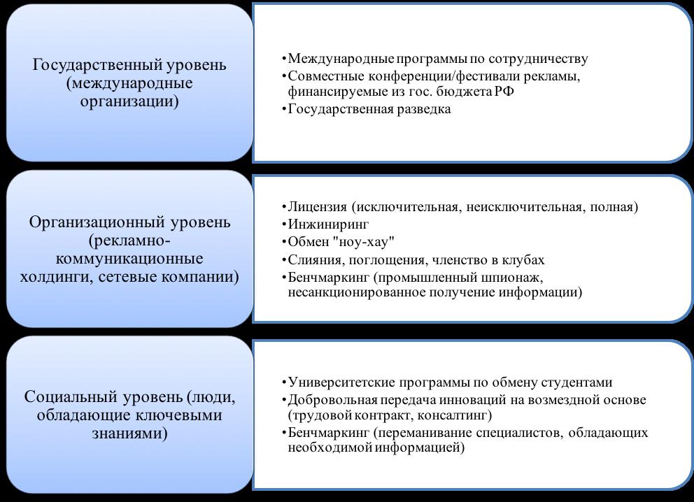 Система передачи рекламных инноваций в Россию