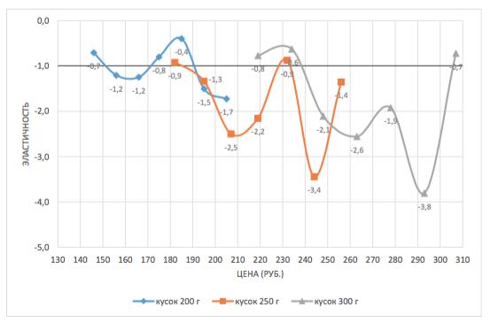 Точечная ценовая эластичность (метод Габора-Гренджера)