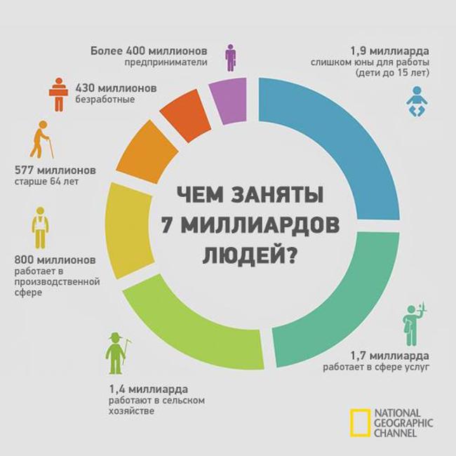 Чем заняты 7 миллиардов людей? - инфографика