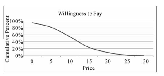 Готовность заплатить график