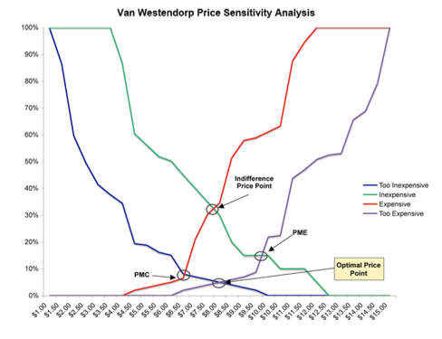 Анализ с помощью метода метод Ван Вестендорпа
