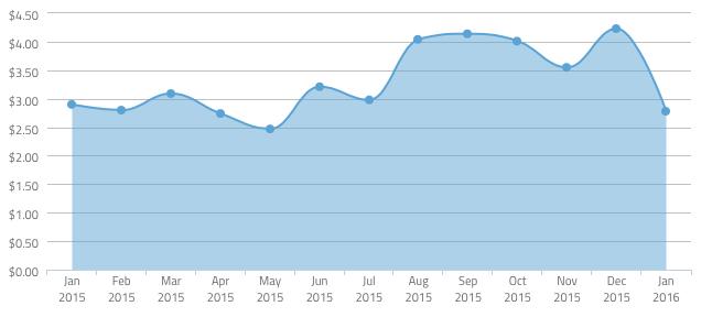 Стоимость привлечения лояльного iOS пользователя, Январь 2016 г., США